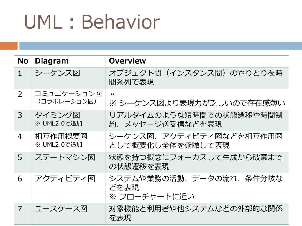 UML:Behavior No Diagram Overview 1 シーケンス図 オブジェク...