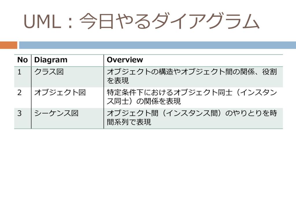 UML:今日やるダイアグラム No Diagram Overview 1 クラス図 オブジェク...