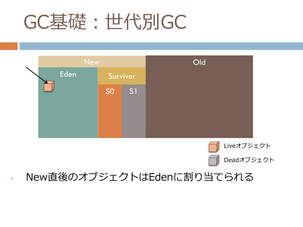 GC基礎:世代別GC • New直後のオブジェクトはEdenに割り当てられる New Old ...