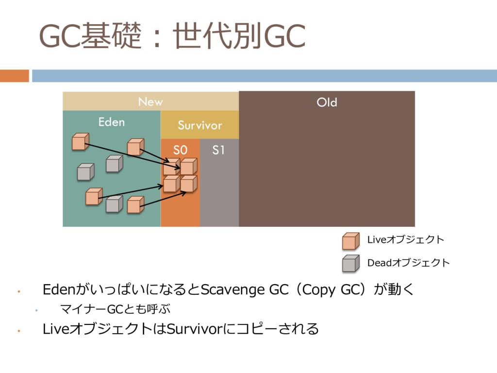 GC基礎:世代別GC • EdenがいっぱいになるとScavenge GC(Copy GC)が...