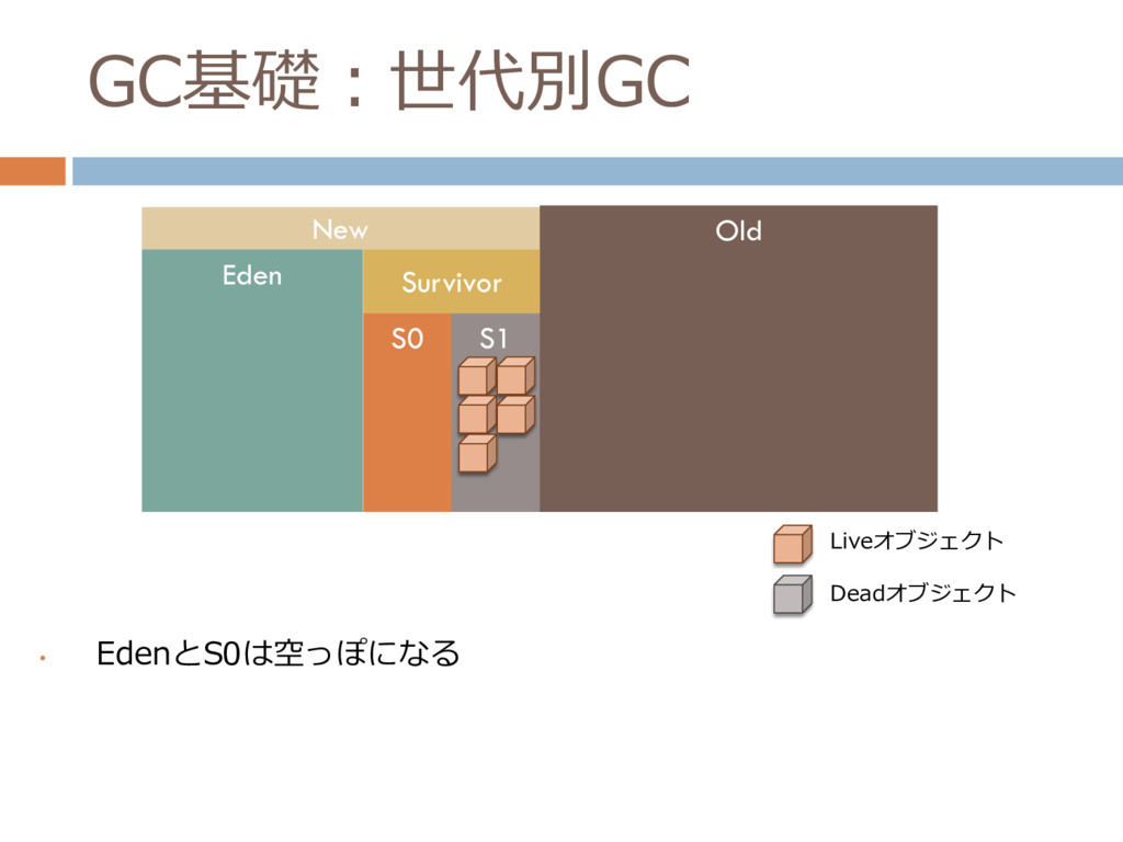 GC基礎:世代別GC • EdenとS0は空っぽになる New Old Eden Surviv...
