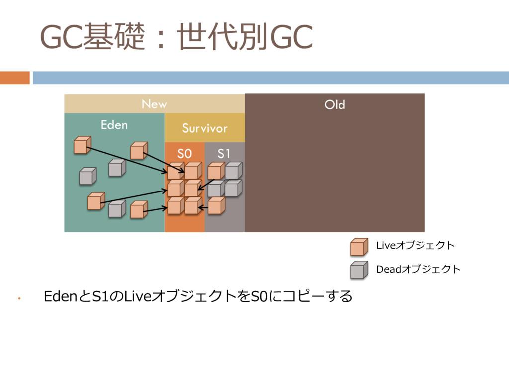 GC基礎:世代別GC • EdenとS1のLiveオブジェクトをS0にコピーする New Ol...