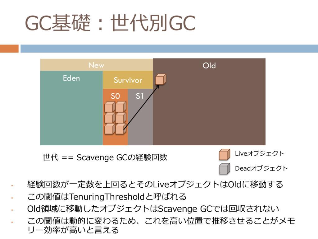 GC基礎:世代別GC • 経験回数が一定数を上回るとそのLiveオブジェクトはOldに移動する...