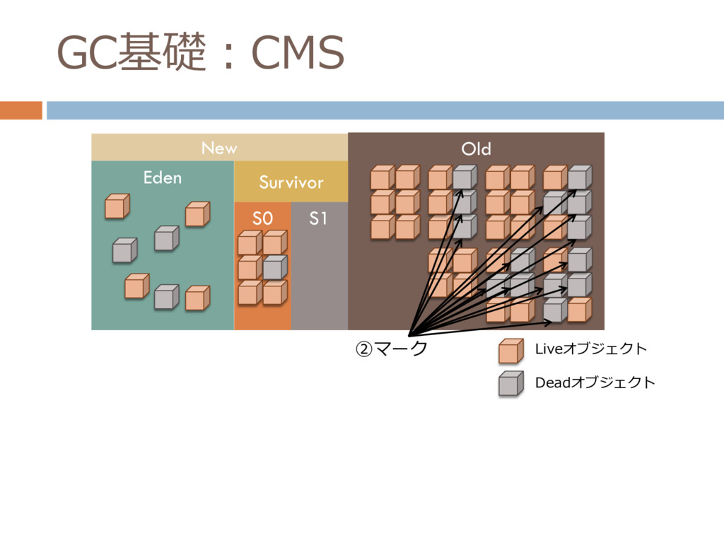 GC基礎:CMS New Old Eden Survivor S0 S1 Liveオブジェクト...