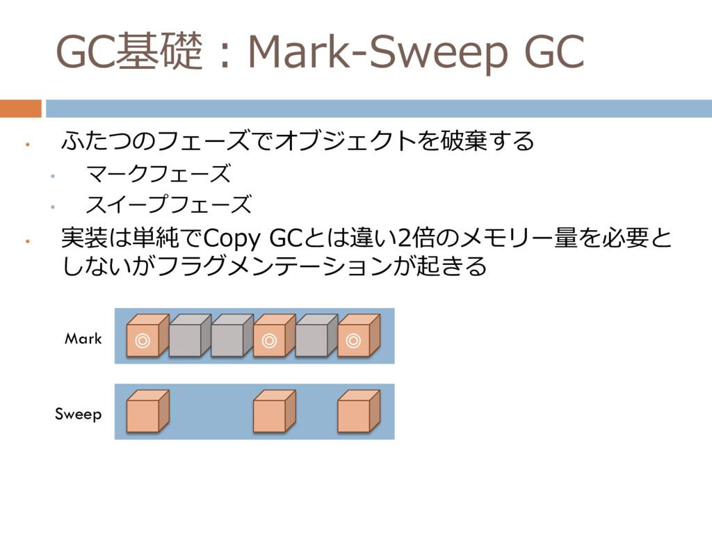 GC基礎:Mark-Sweep GC • ふたつのフェーズでオブジェクトを破棄する • マーク...