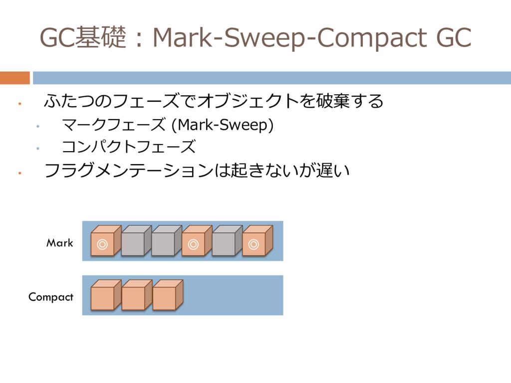 GC基礎:Mark-Sweep-Compact GC • ふたつのフェーズでオブジェクトを破棄...