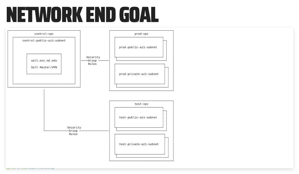 NETWORK END GOAL NETWORK END GOAL ┌────────────...