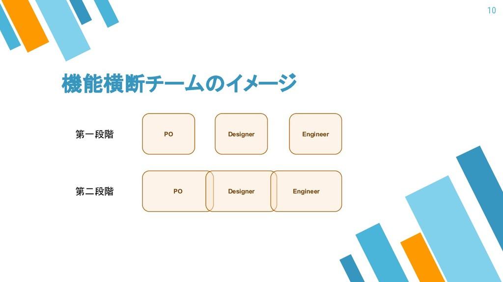 機能横断チームのイメージ 10 PO Designer Engineer PO Designe...