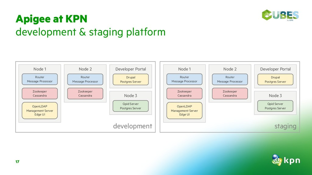 Apigee at KPN development & staging platform 17...