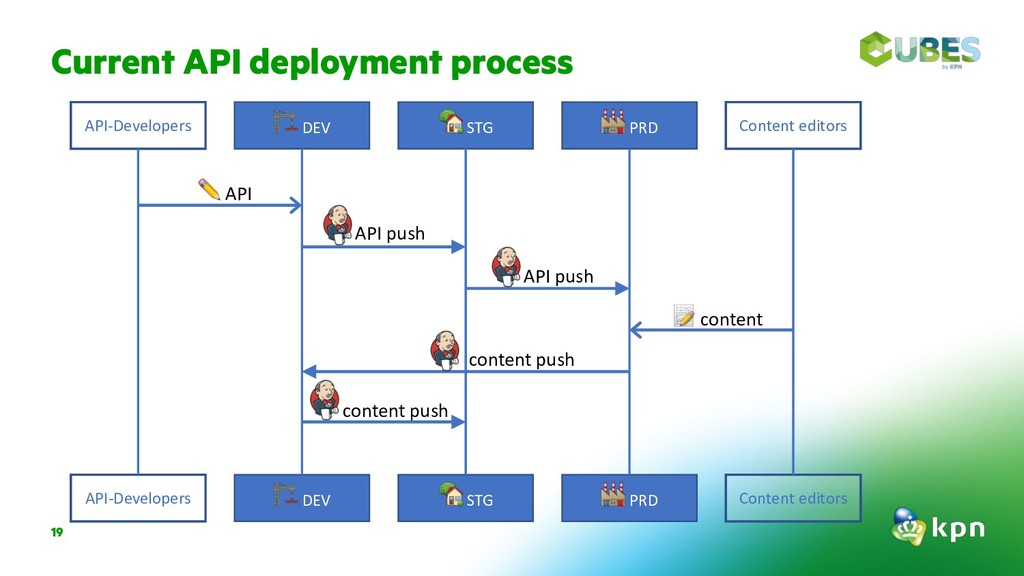 "Current API deployment process 19 !DEV ""STG #PR..."