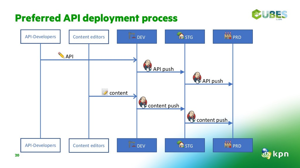 "Preferred API deployment process 20 !DEV ""STG #..."