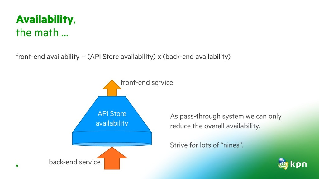6 front-end availability = (API Store availabil...