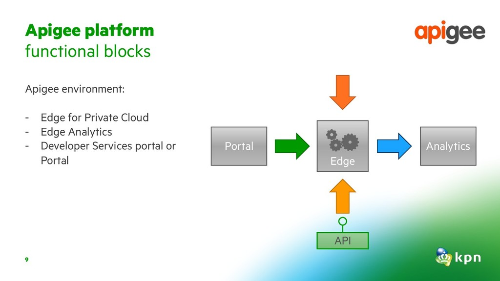 9 Apigee environment: - Edge for Private Cloud ...