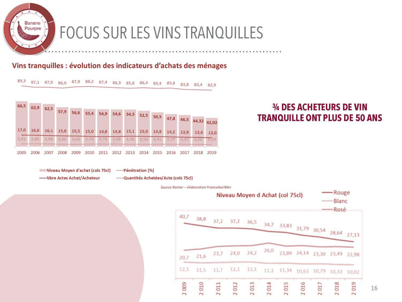 LES MODÈLES DE COMPORTEMENT D'ACHAT 16 Consomma...