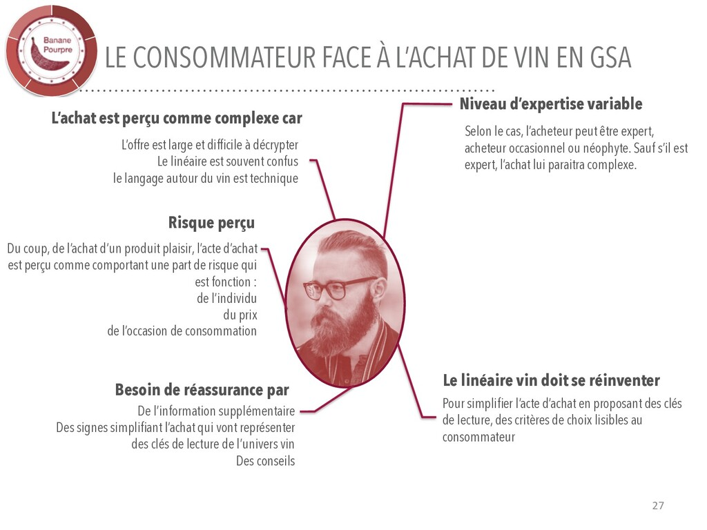 LE CONSOMMATEUR FACE À L'ACHAT DE VIN EN GSA 27...