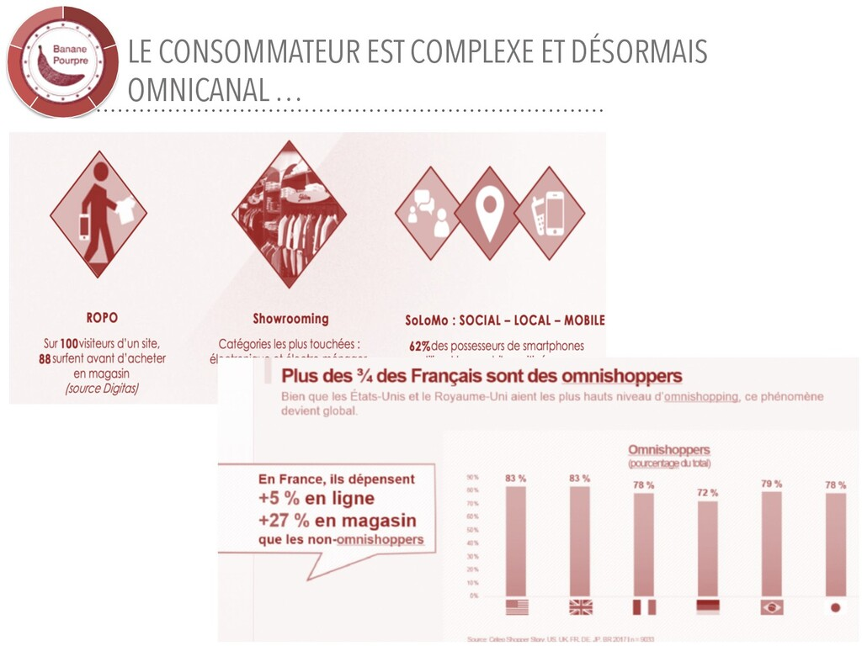 LE CONSOMMATEUR EST COMPLEXE ET DÉSORMAIS OMNIC...