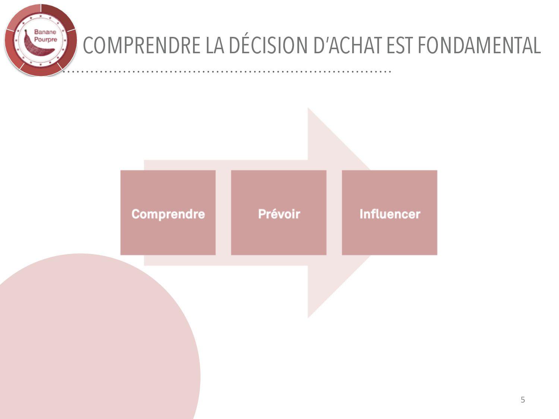 LE CONSOMMATEUR MODERNE EST COMPLEXE ÉGALEMENT ...