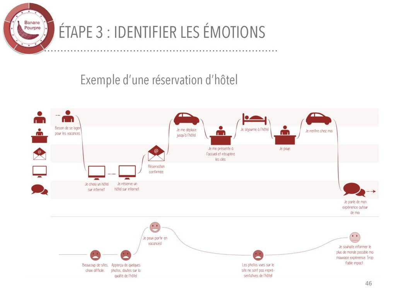 ÉTAPE 3 : IDENTIFIER LES ÉMOTIONS 46 Exemple d'...