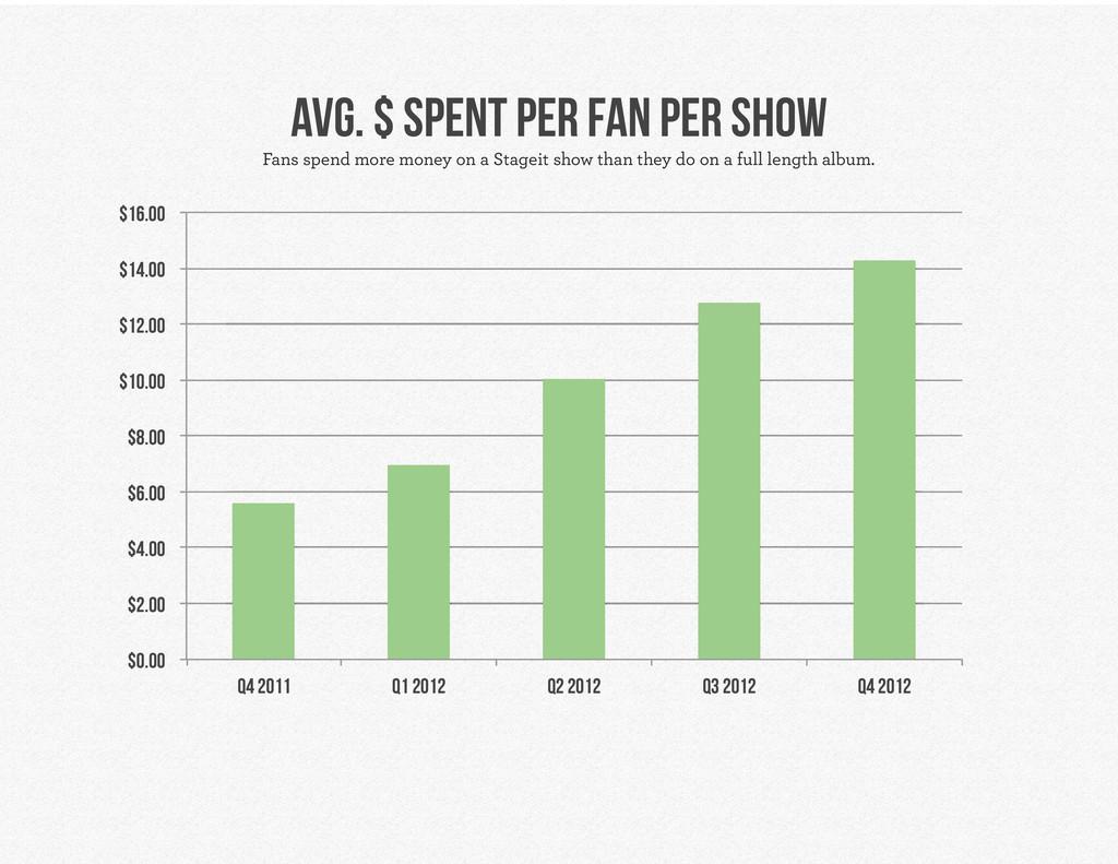 avg. $ spent per fan per show $0.00 $2.00 $4.00...