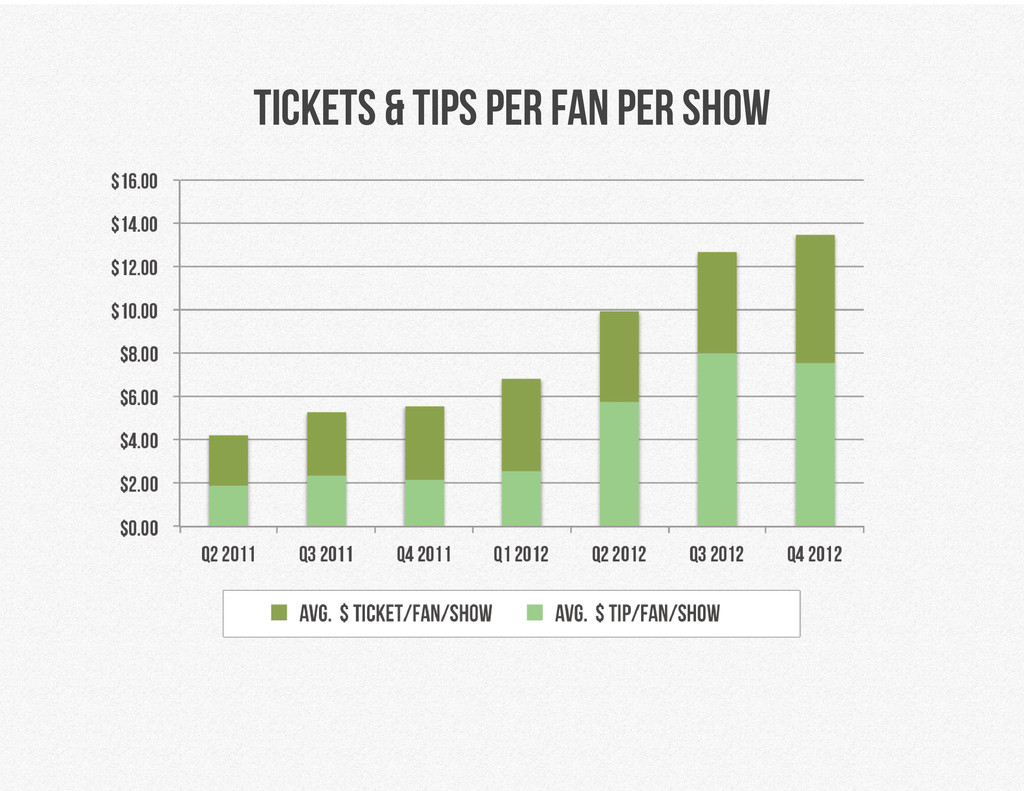 tickets & tips per fan per show