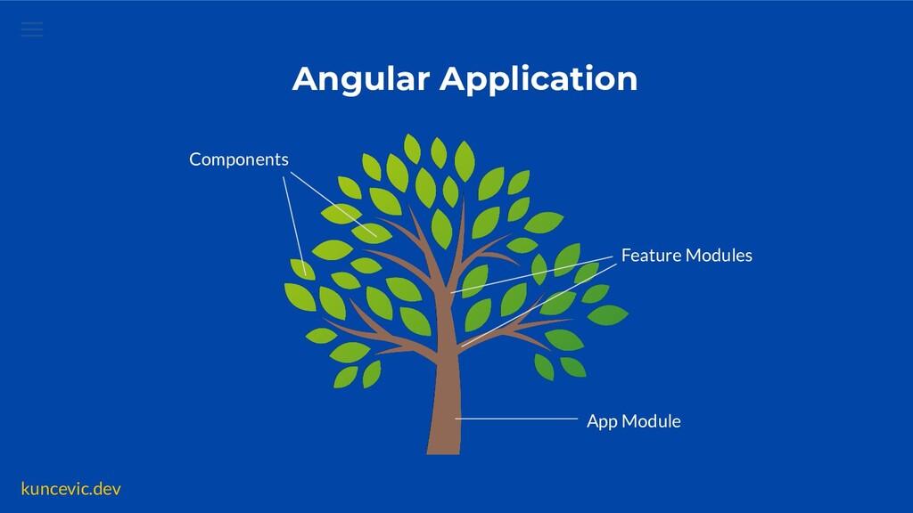 kuncevic.dev App Module Components Angular Appl...