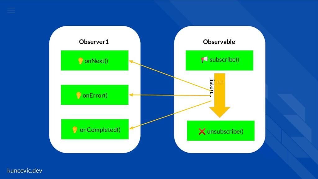 kuncevic.dev Observer1 Observable  subscribe() ...