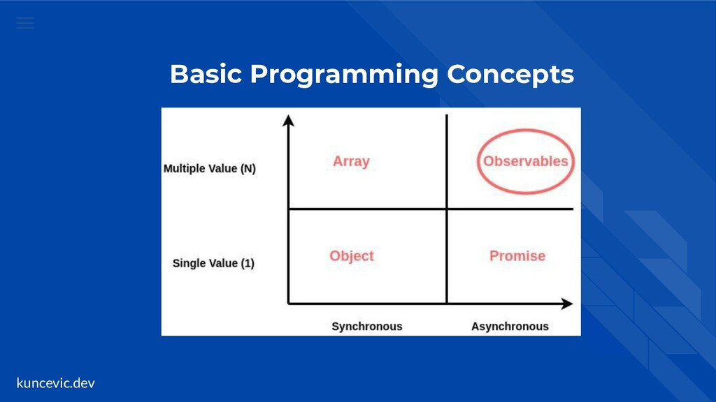 kuncevic.dev Basic Programming Concepts