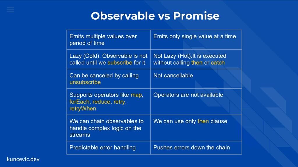 kuncevic.dev Observable vs Promise Emits multip...
