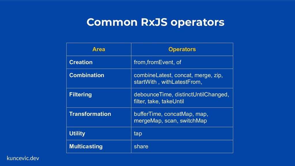 kuncevic.dev Common RxJS operators Area Operato...