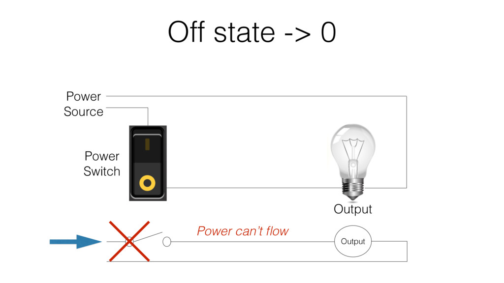 Off state -> 0 Power Switch Output Power Source...