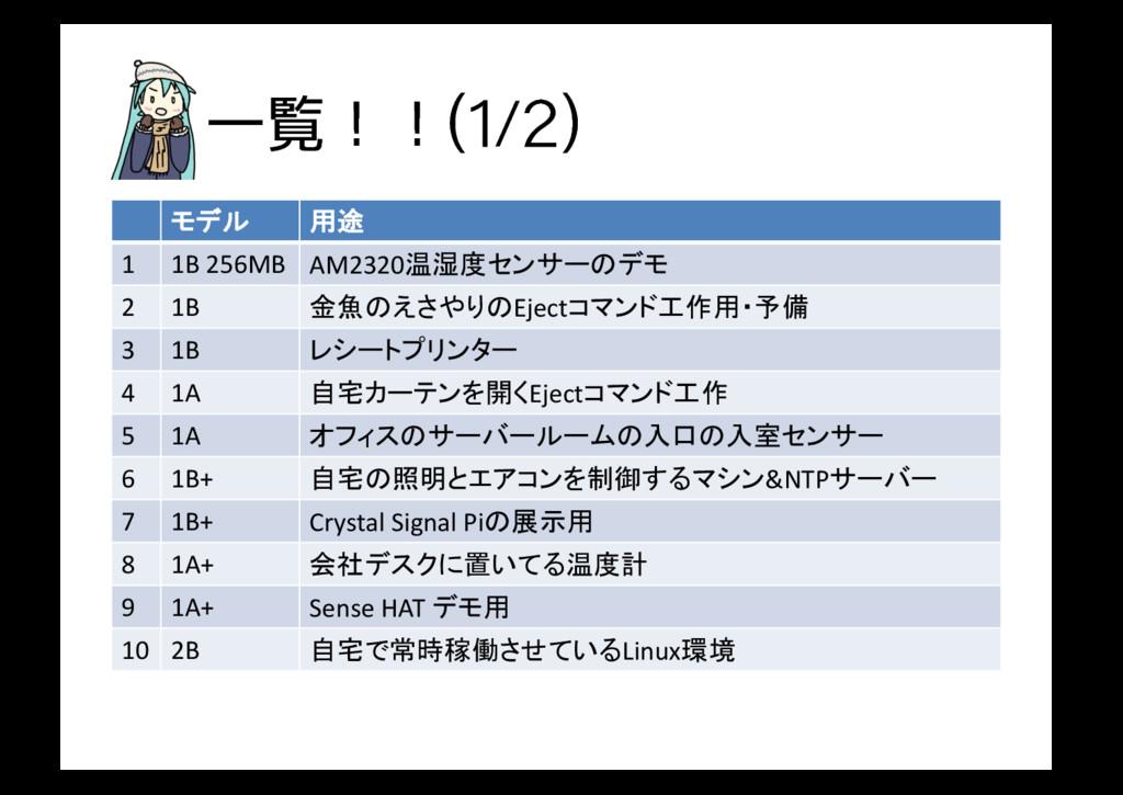 Ұཡʂʂ   モデル 用途 1 1B 256MB AM2320温湿度センサーのデモ...