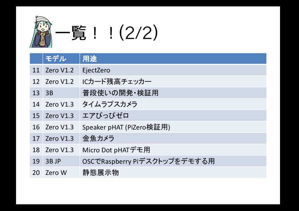Ұཡʂʂ   モデル 用途 11 Zero V1.2 EjectZero 12 Z...