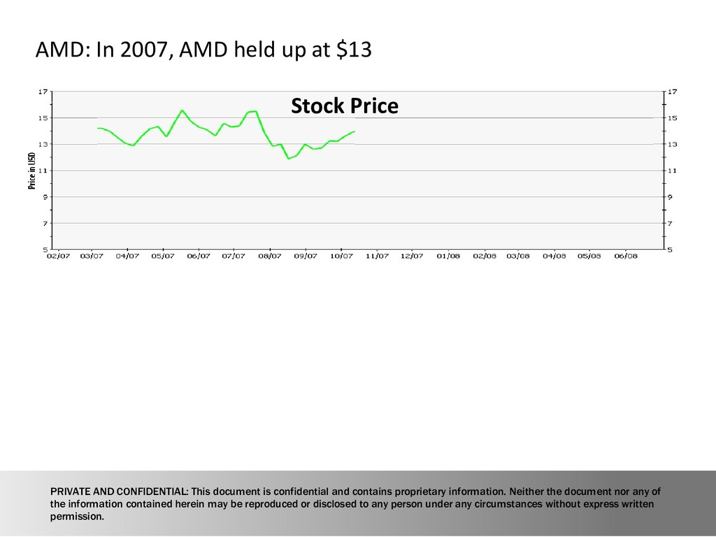 12 AMD: In 2007, AMD held up at $13 Stock Price...