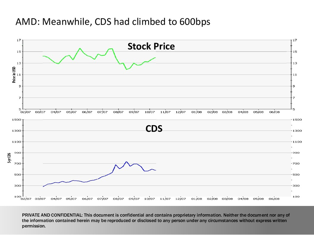 13 AMD: Meanwhile, CDS had climbed to 600bps St...