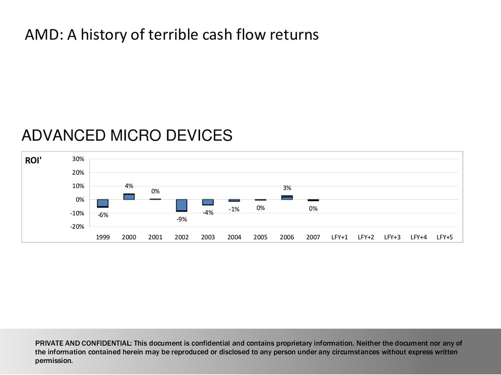 14 AMD: A history of terrible cash flow returns...