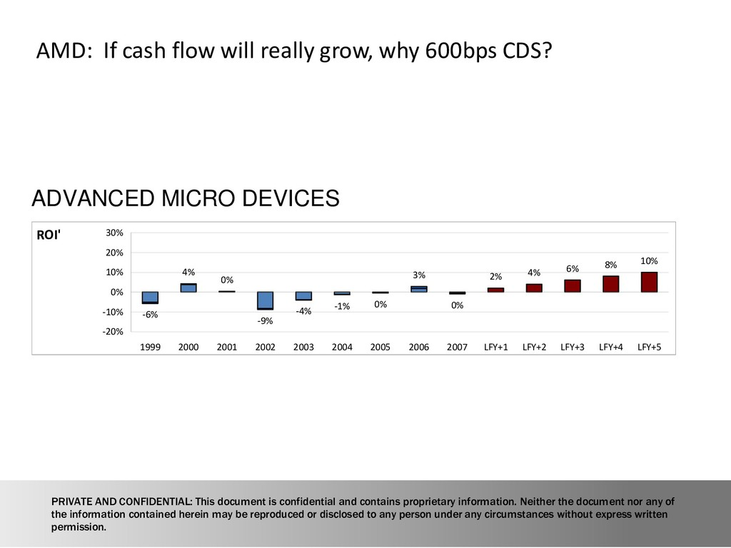 16 AMD: If cash flow will really grow, why 600b...