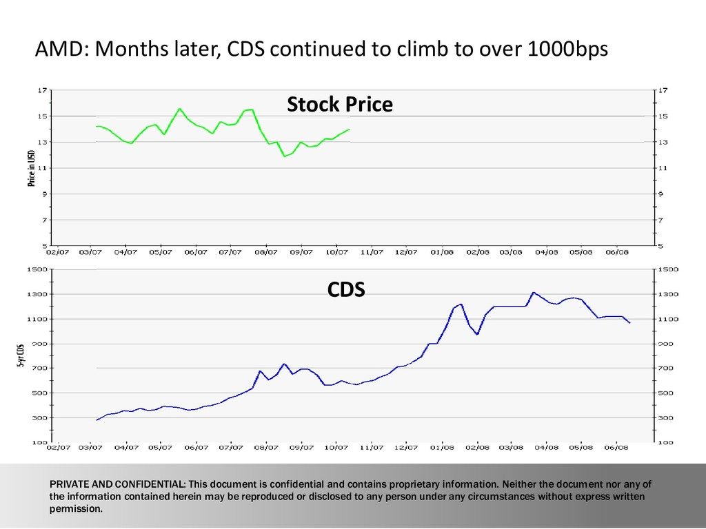 17 AMD: Months later, CDS continued to climb to...