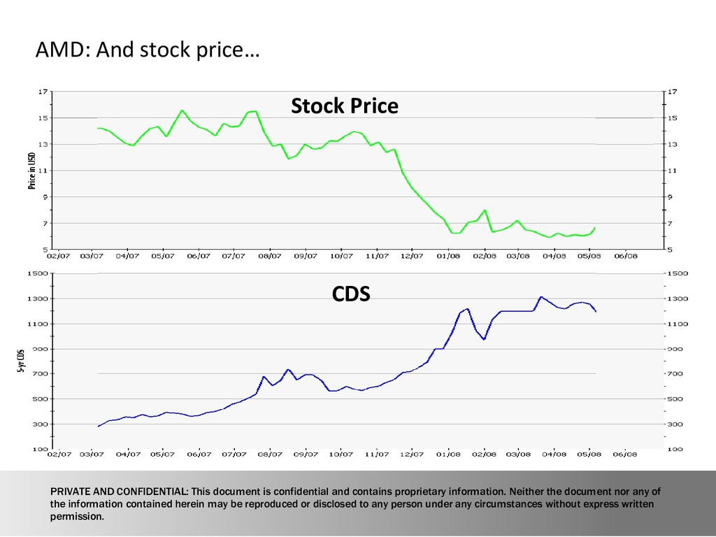 18 AMD: And stock price… Stock Price CDS PRIVAT...