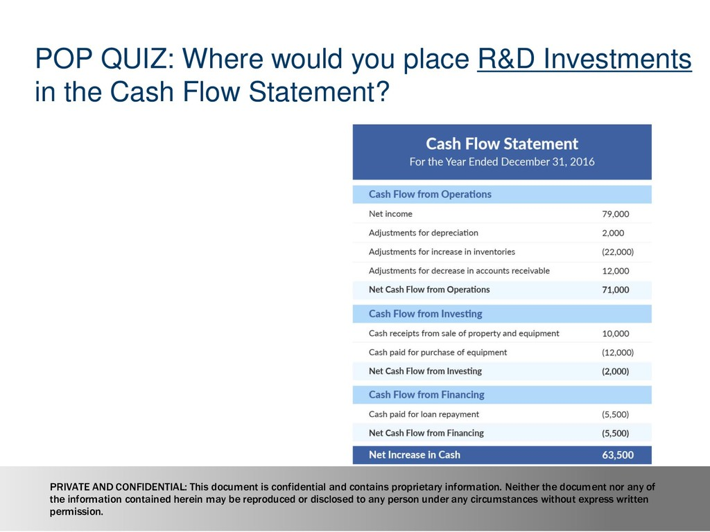 POP QUIZ: Where would you place R&D Investments...