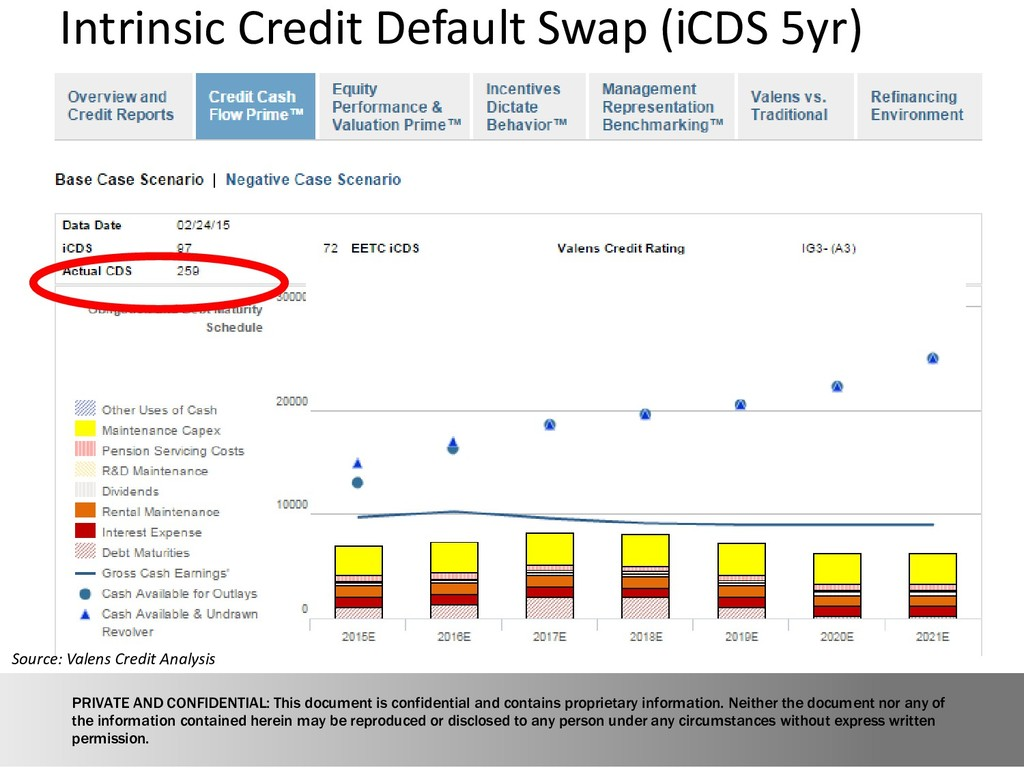Intrinsic Credit Default Swap (iCDS 5yr) Source...