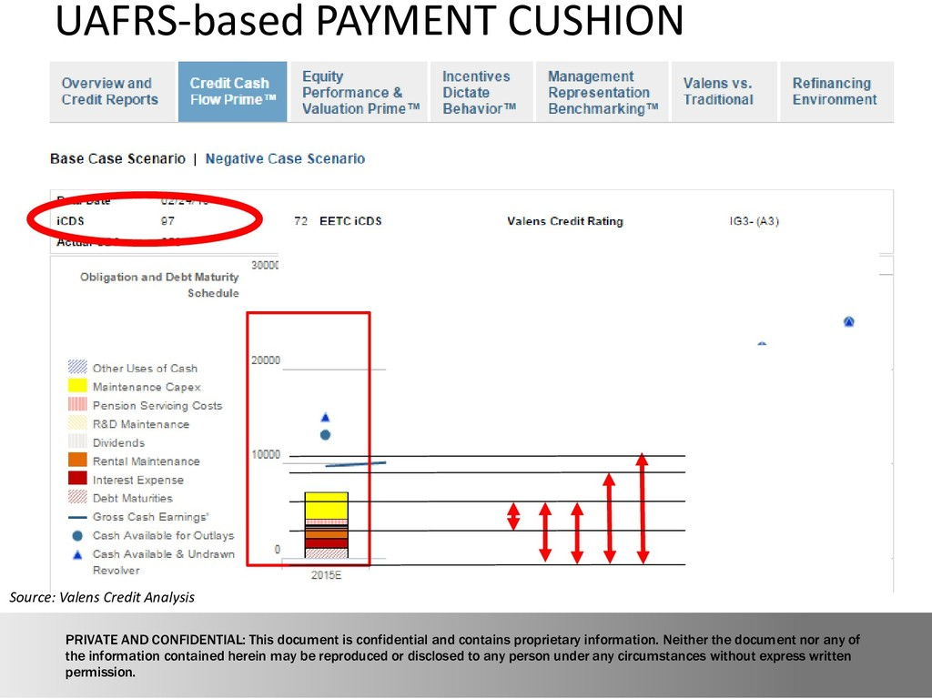 UAFRS-based PAYMENT CUSHION Source: Valens Cred...