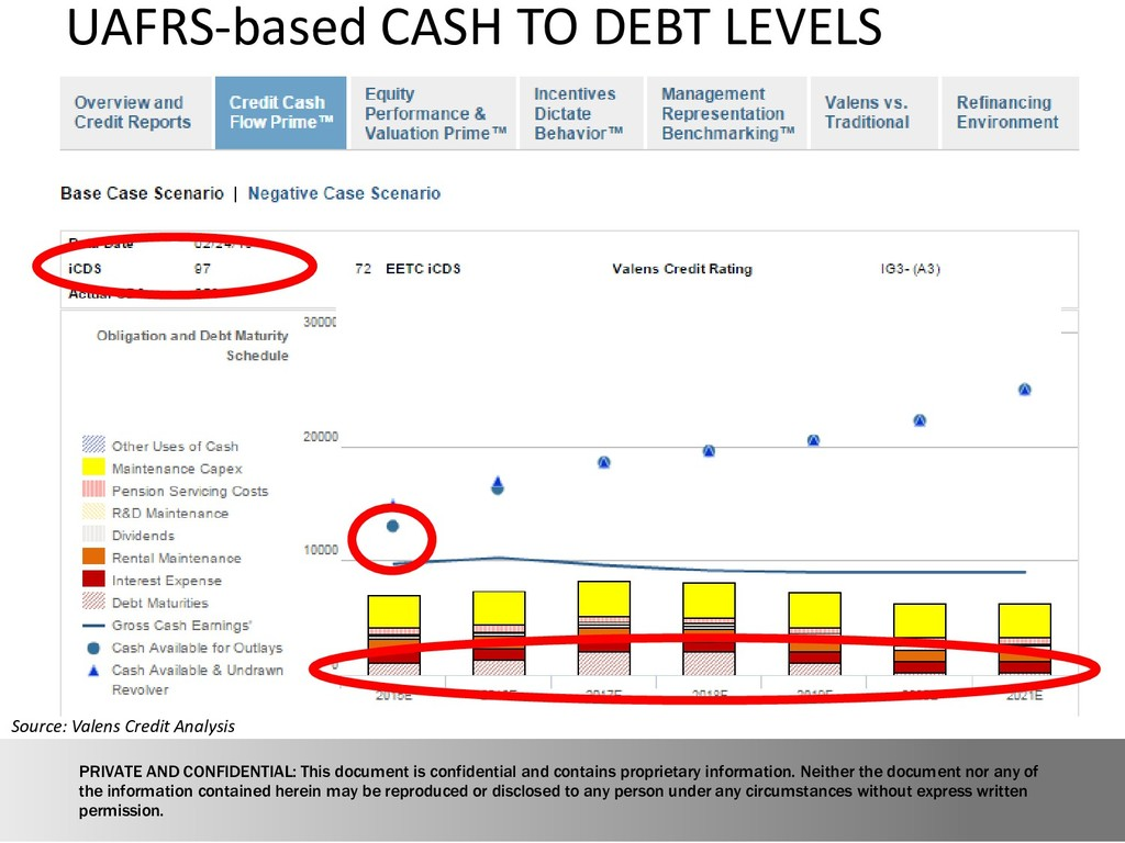 Source: Valens Credit Analysis UAFRS-based CASH...