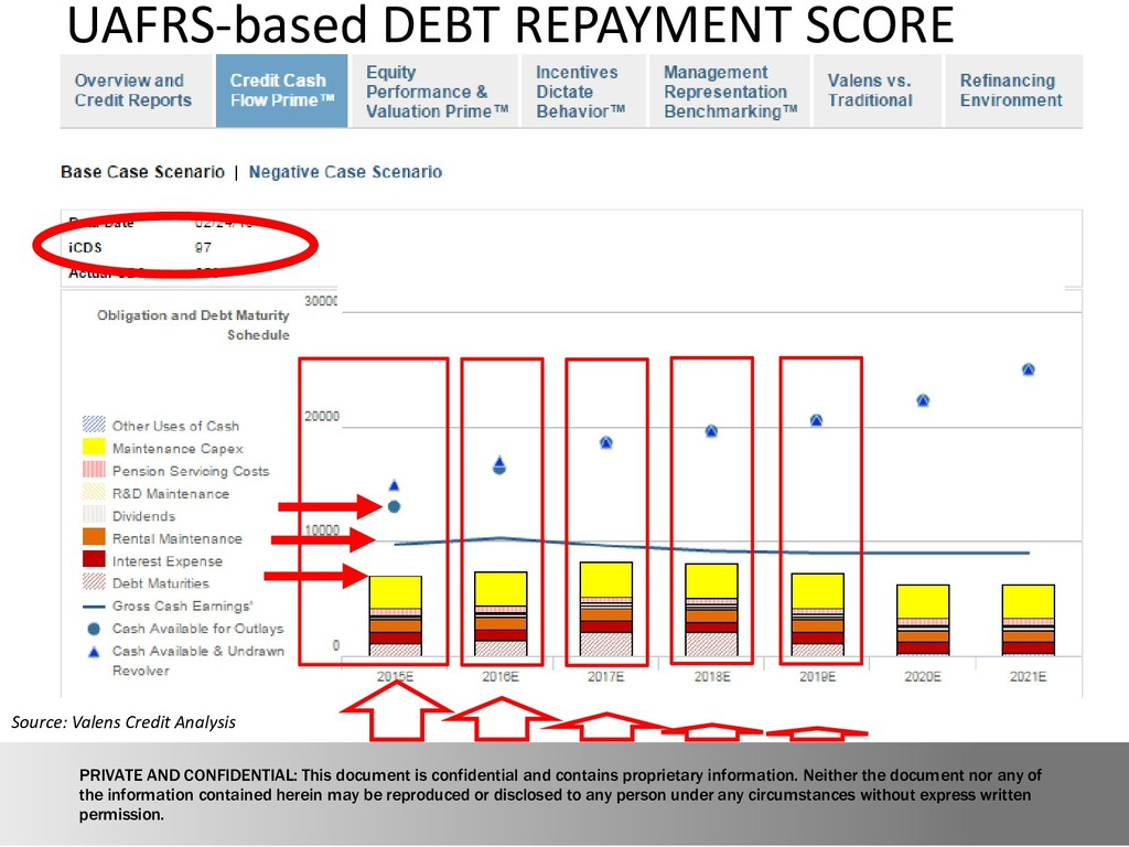 UAFRS-based DEBT REPAYMENT SCORE Source: Valens...