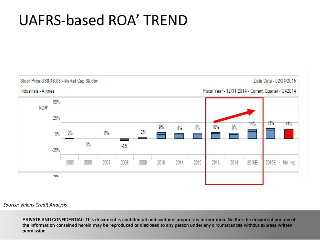 Source: Valens Credit Analysis UAFRS-based ROA'...