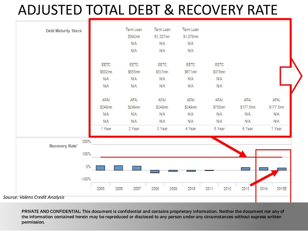 ADJUSTED TOTAL DEBT & RECOVERY RATE Source: Val...