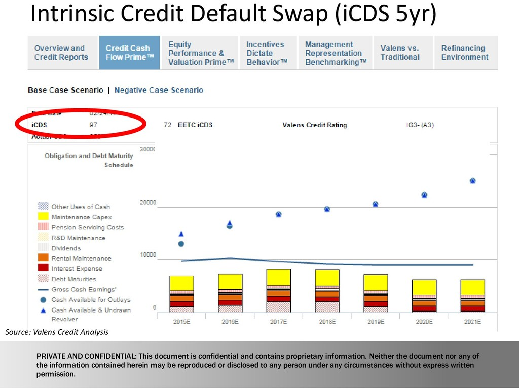 Intrinsic Credit Default Swap (iCDS 5yr) PRIVAT...
