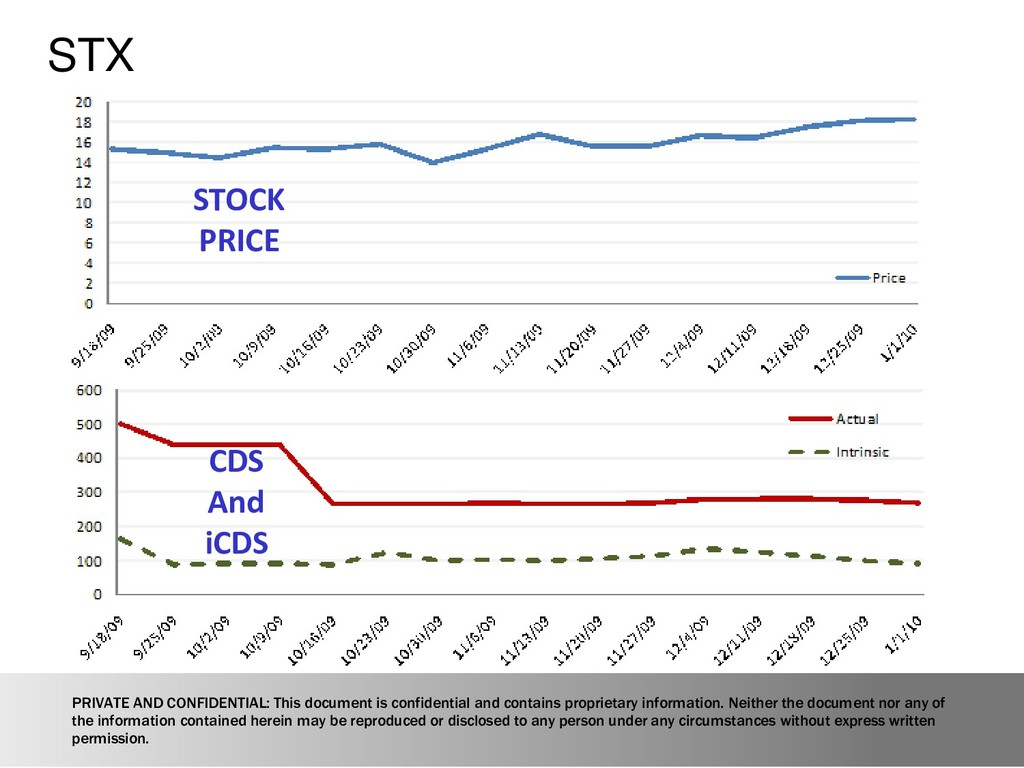 STX STOCK PRICE CDS And iCDS PRIVATE AND CONFID...