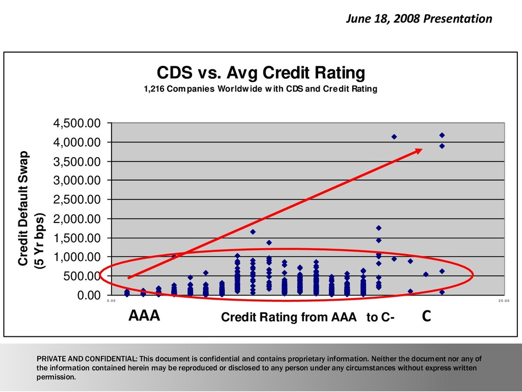 CDS vs. Avg Credit Rating 1,216 Companies World...