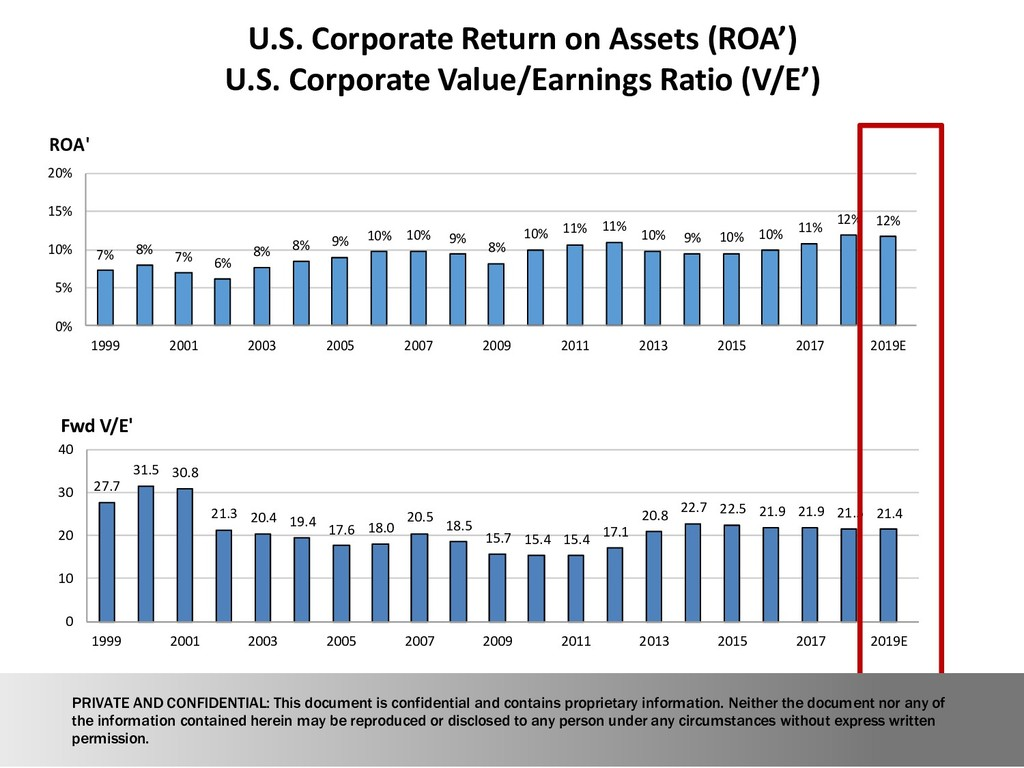 U.S. Corporate Return on Assets (ROA') U.S. Cor...