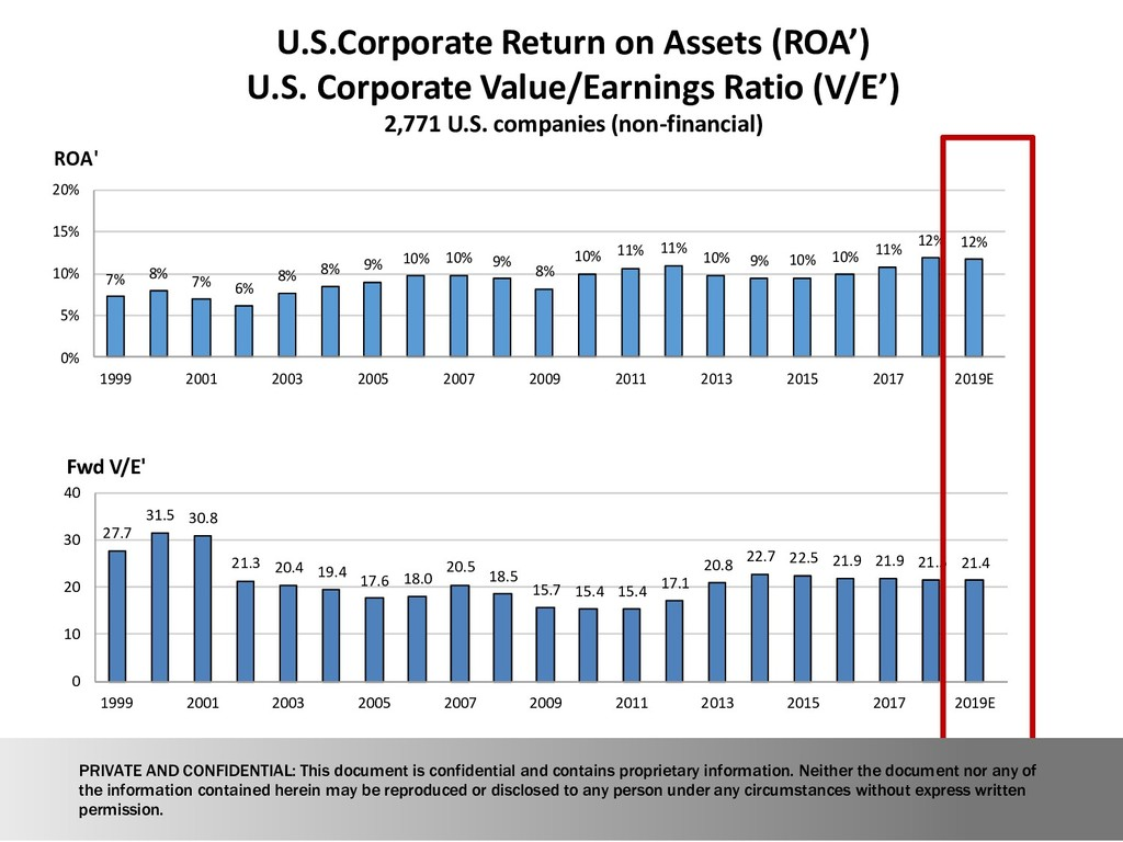 U.S.Corporate Return on Assets (ROA') U.S. Corp...